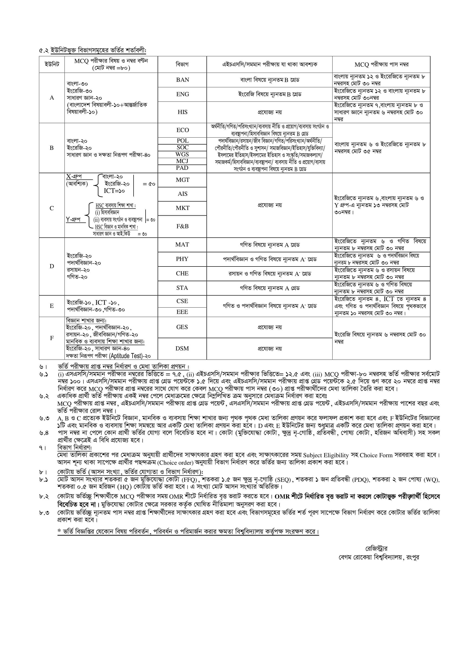 Begum Rokeya University Admission Circular-2