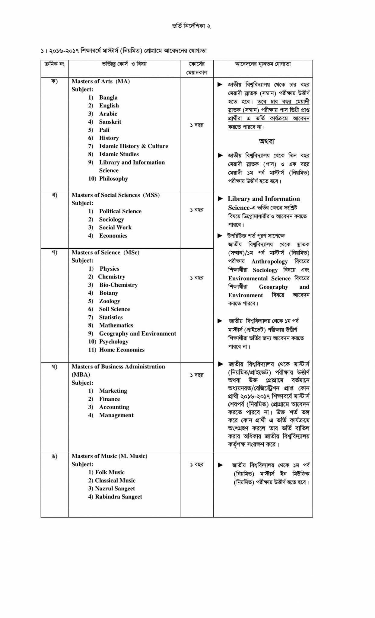 National University Admission Masters Regular guideline-1