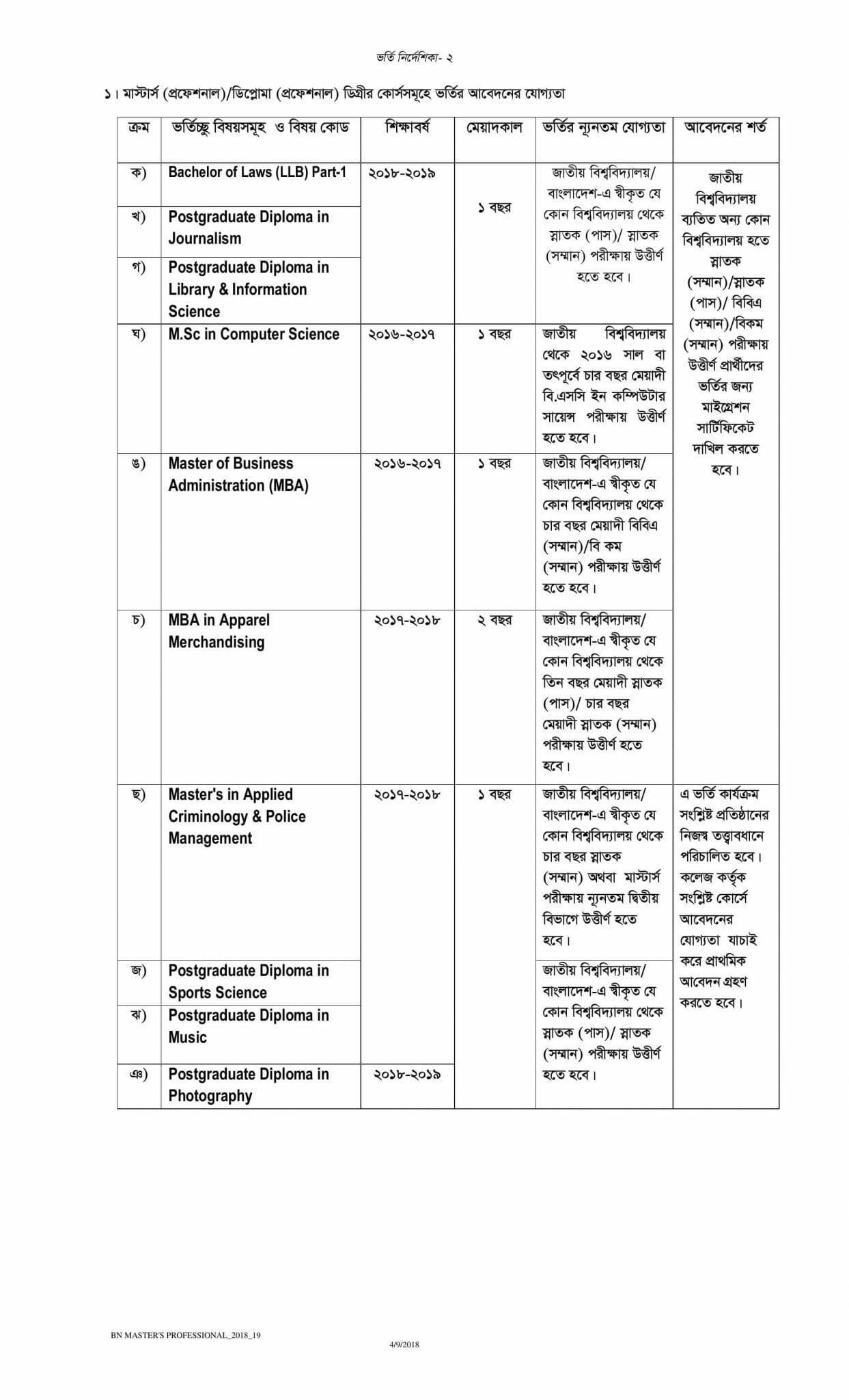 National University Admission Masters guideline-1